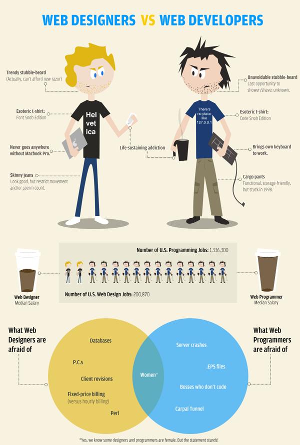 Web Designer vs Web Developer Humor