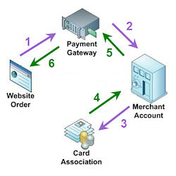 Merchant Services for Payment Processing