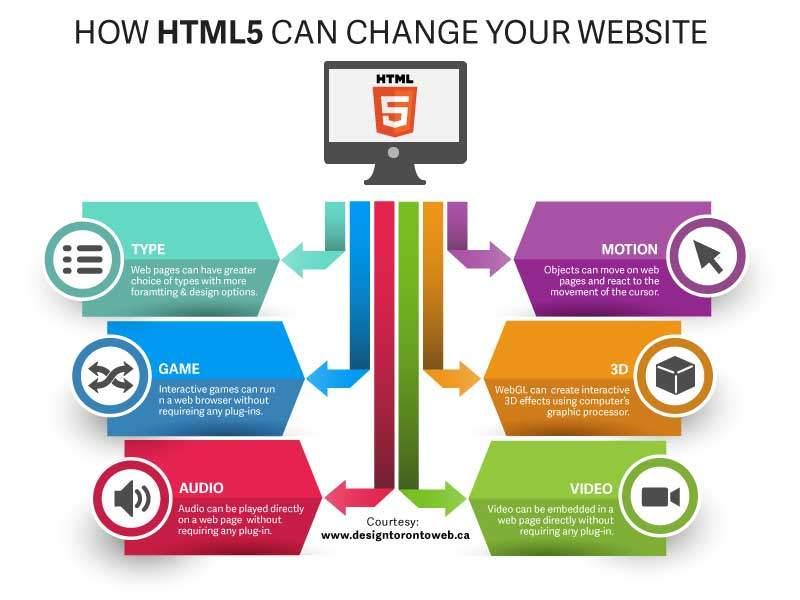 html5 upgrade