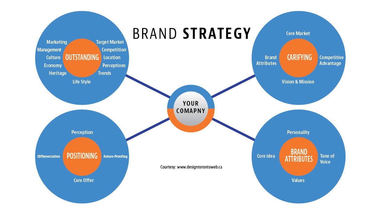 Design and branding strategy dissertation